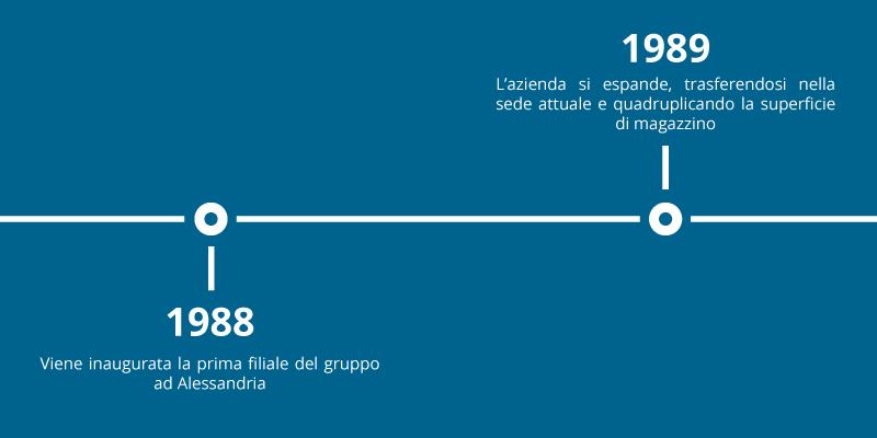Timeline-3-4